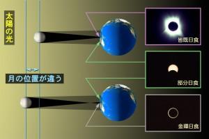 皆既日食と金環日食